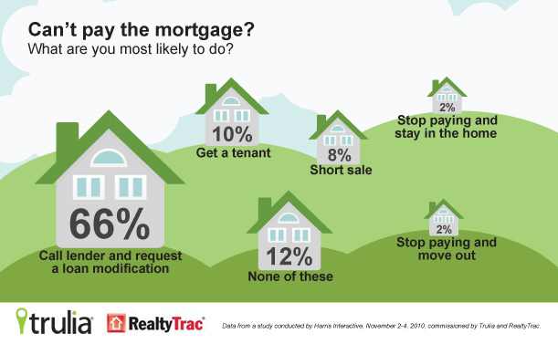 short sale statistics