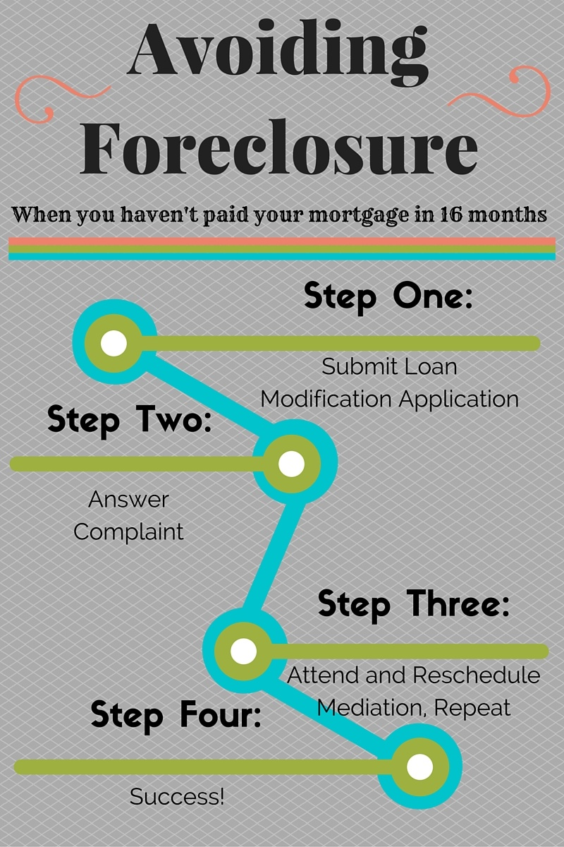 A recent client of Amerihope Alliance Legal Services got approval for a trial loan modification from City Financial after 16 months without making a payment.
