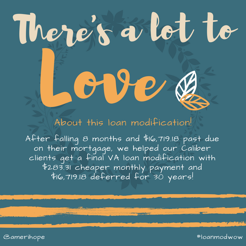 After falling 8 months and $16,719.18 past due on their mortgage, we helped our Caliber clients get a final VA loan modification with $283.31 cheaper monthly payment and $16,719.18 deferred for 30 years!
