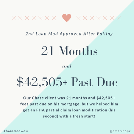Our Chase client was 21 months and $42,505+ fees past due on his mortgage, but we helped him get an FHA partial claim loan modification (his second) with a fresh start!