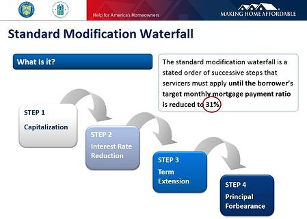 The waterfall steps for HAMP Tier 1 are capitalization, interest rate reduction, term extension, and principal forbearance.