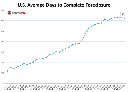 The average time to complete a foreclosure in the U.S. was 625 days in Q1 2016, but New York's is 1,061, which is one of the longest in the country.