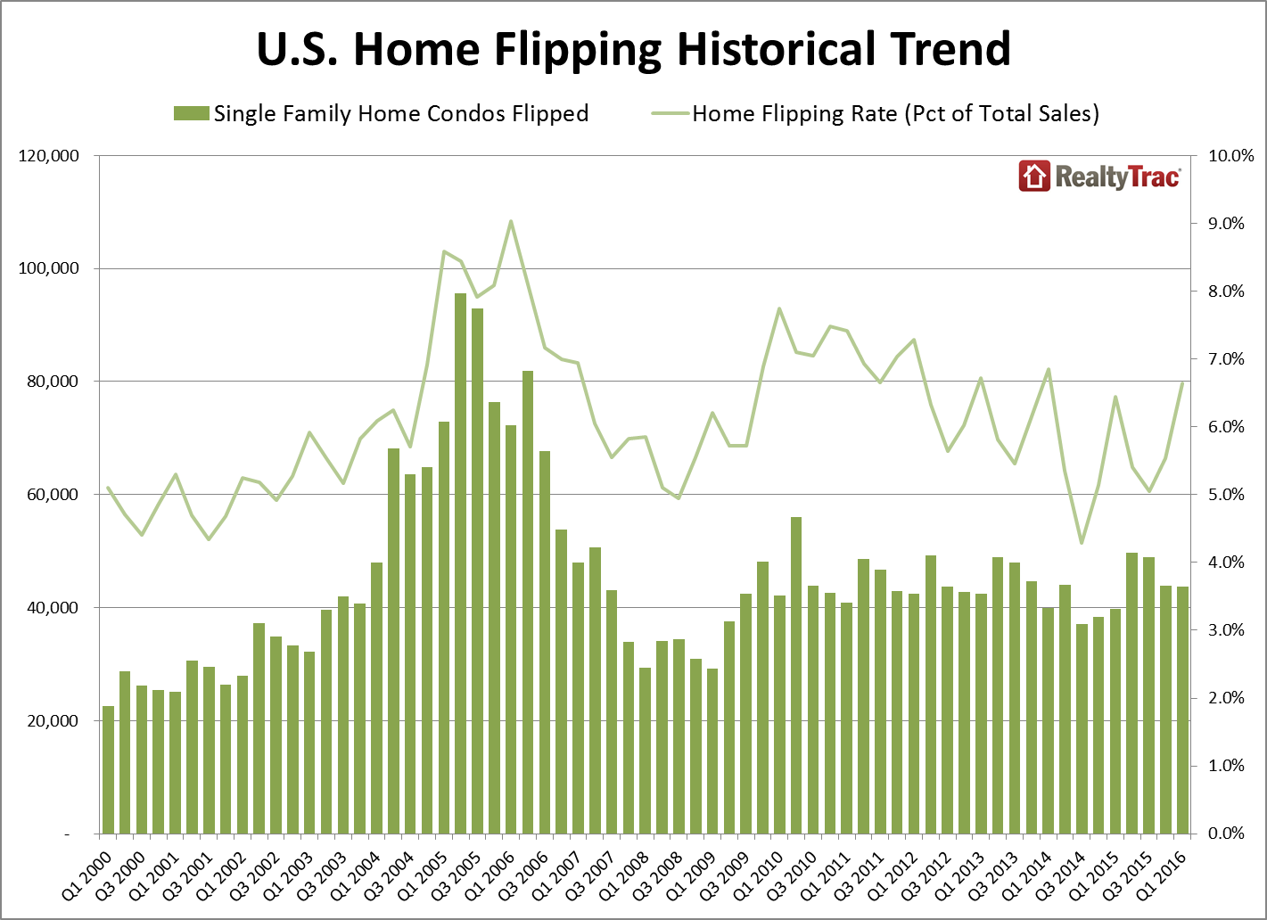 In the first quarter of 2016 house flipping was up 20 percent from the quarter before but was still well below its peak in 2006, according to RealtyTrac. Don't blame Snooki or Vanilla Ice, though.