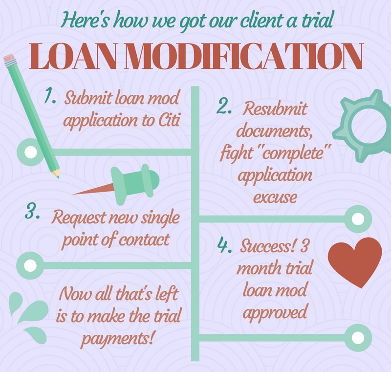 Our client's application for a loan modification was denied for years until our request for a different single point of contact at Citi moved things forward.