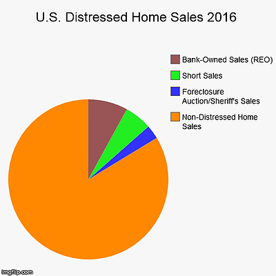 Distressed home sales made up 16.2% of all homes sold in 2016, which is a nine-year low, and one of many positive trends ion housing in 2016.