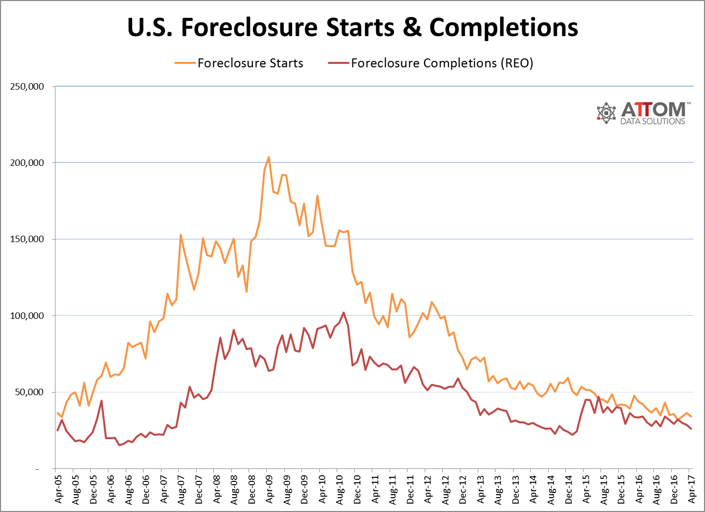Foreclosure activity in April 2017 was the lowest it's been since November 2005, but some areas have higher-than-average foreclosures and repeat foreclosures.