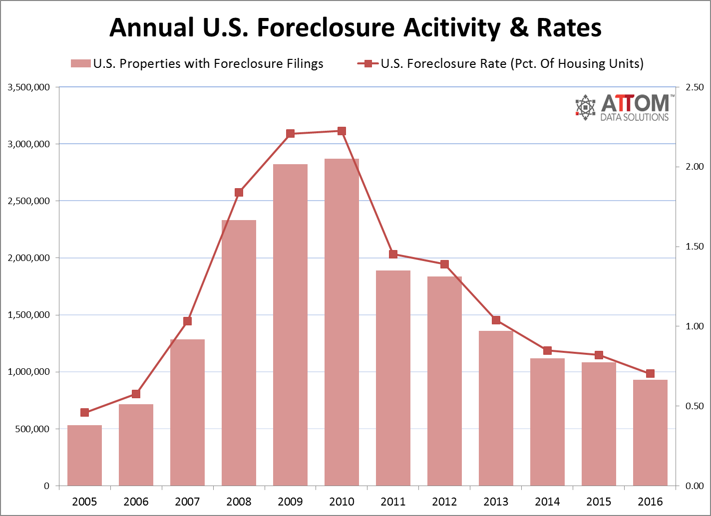foreclosure_annual_2016.png