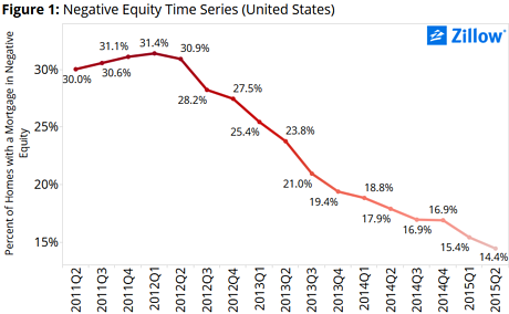 The percentage of Americans with negative equity continues to fall as home prices rise.