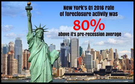 The national rate of foreclosures is falling, but some metropolitan areas of New York are seeing worse than average foreclosure activity.